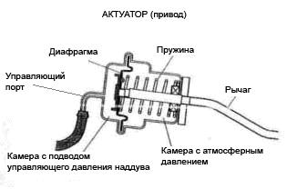 Неисправности актуатора турбины и его ремонт